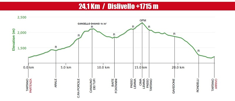Rally Valtartano 2014 percorso altimetria definitiva