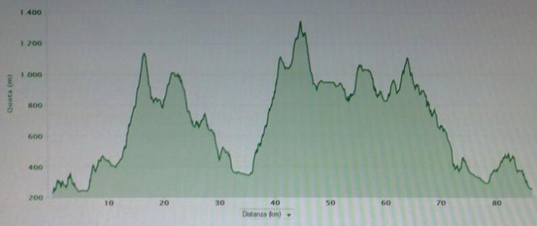 Put Pota Ultra Trail 2014 Altimetria