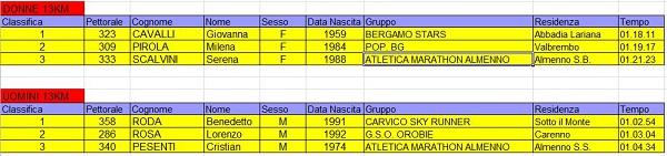 Costa_De_Corsa_2015_Classifica13kmPrimiTre2015