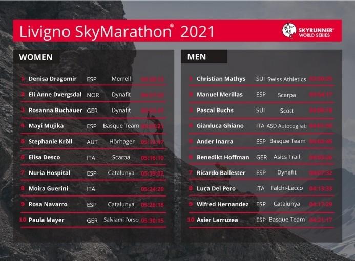 Livigno Skymarathon 2021 top ten
