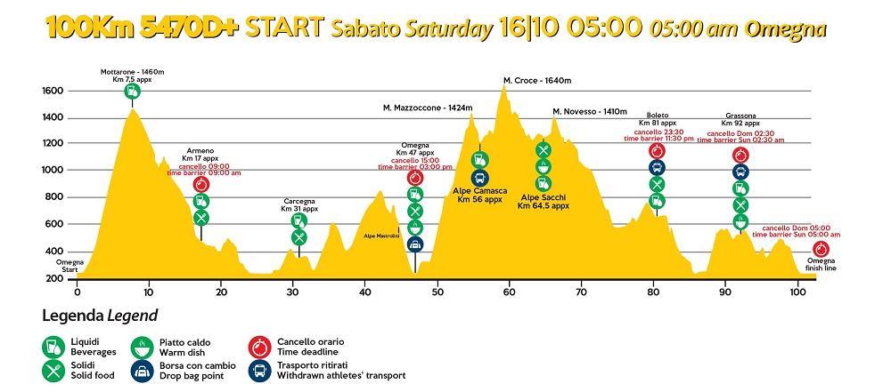 Ultra Trail Lago Orta 2021 altimetria 100 km