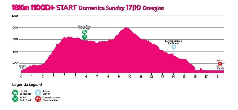 Ultra Trail Lago Orta 2021 altimetria 18 km